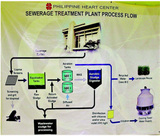 Waste and Water | Philippines – Hospital Implements Wastewater Treatment